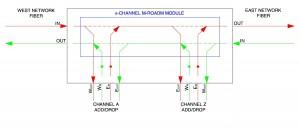 M-ROADM SCHEMATIC Layout1 (1)